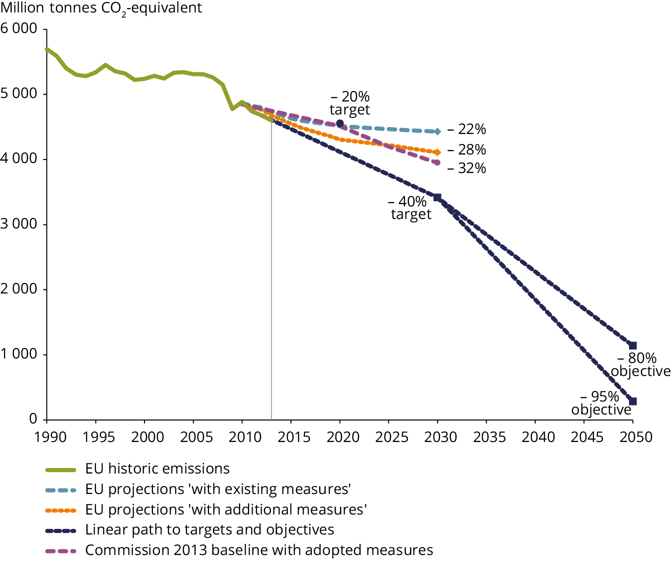 Projected yearly CO2 emissions by the EU source: European Environment Agency, The European environment — state and outlook (2014)
